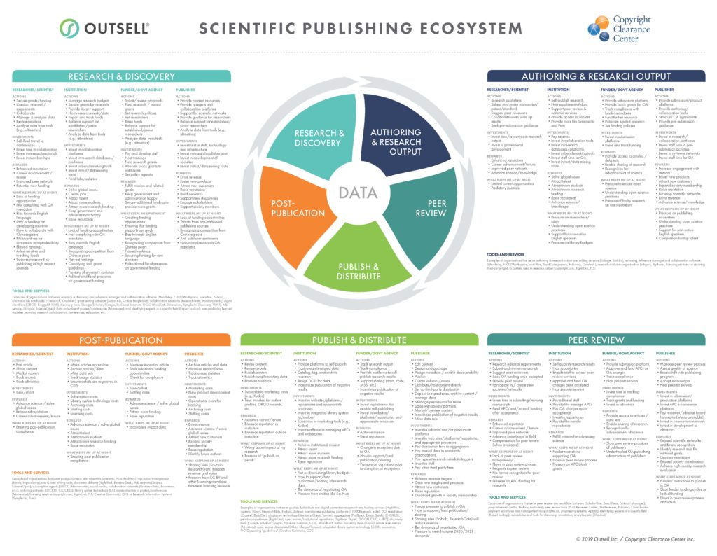 Scientific Publishing Ecosystem