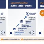 APC Workflow
